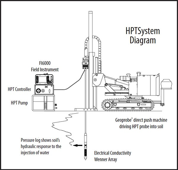 Hydraulic profiling tool setup diagram, labeled